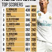 Top 10 Highest Goal Scorers In Real Madrid Since It Was Founded In The Year 1902