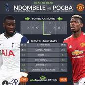Paul Pogba And Tanguy Ndombele: 2020/21 Premier League Statistics