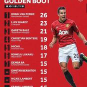 Premier League Golden Boot Races From The Past Ten Seasons, Who Will Win It In 2020/21 EPL Season?