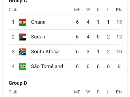 AFCON 2022: After All Qualifiers Yesterday, See The Full Table Of All Groups And Qualified Teams