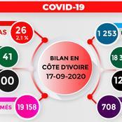 Covid-19 : les chiffres ne sont plus trop alarmants en Côte d'Ivoire