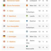 After Bruno Fernandes and Mohammed Salah Failed to score Yesterday, See the New EPL Golden Boot Table