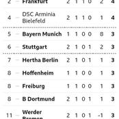 After B. Dortmund's 2-0 Defeat And Other Matches today, This Is How The Bundesliga Looks Like