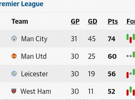 After the Monday EPL week 31 fixtures, this is how the Premier League table looks like