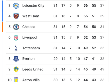 After Leicester City Lost 3-2 & Manchester United Won 3-1, See How Premier League Table Looks Like