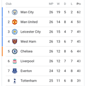 After Arsenal Won Leicester City 3-1, See The Current Position Of Manchester United In The EPL Table