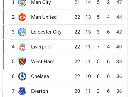 After Chelsea Beat Tottenham, See The Latest EPL Stanndings This Season.
