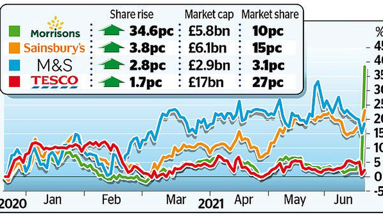 Supermarket shares soar as Morrisons war hots up: Grocer rises 30% after rejecting New York private equity firm's shock £5.5bn bid