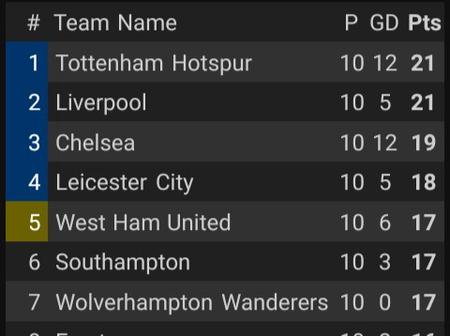 After The Conclusion Of All EPL Matches Today, This Is How The Table Looks Like.