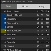 After Valencia Beat Villareal 2-1 Yesterday, See How The Laliga Table Looks Like.