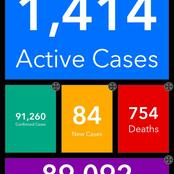 Covid-19: New Cases Recorded As Active Cases Jump High - Read Full Details
