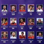 Top 15 all time ChampionsLeague goal-scorers. Great to see the legend Didier drogba on the list.