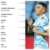 After Iago Aspas Scored Against Sevilla, See His Goals And Massive Assists On The Top Scorers' Chart
