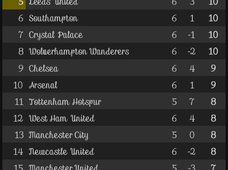 After the results of all the matches played on Sunday, This is how the EPL Table looks like