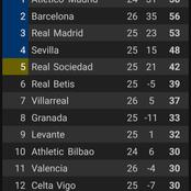 After Barcelona Won 2:0 And Sevilla Lost 2:1, This Is How The La Liga Table Looks Like.
