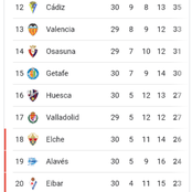 After Barcelona lost 1-2, and Messi failed to score, See how the La Liga table and top scores looks.