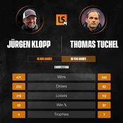 Stop Comparing Jurgen Klopp To Tuchel, Check Out Their All-Time Managerial Statistics