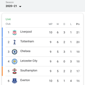 After Manchester City won 5-0, see how Premier League Table looks like now