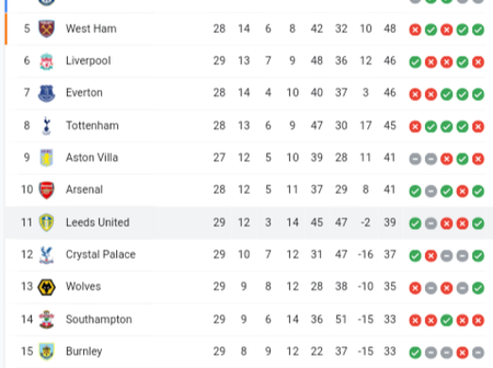 After yesterday's game, See how the EPL Table looks as race for Europa League and UCL spots continue