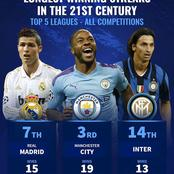 21st Century Longest Winning Streaks In Europe's Top 5 Leagues: Man-City Ranked 3 In All Competitions