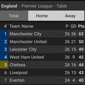 The EPL Table After Yesterday's Games As Chelsea And Man United Failed To Secure Maximum Points.