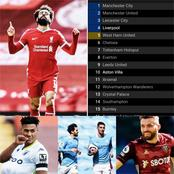 PREMIER LEAGUE: After Man City Lost 1-2 & Liverpool Won 2-1, This is How The EPL Table Looks Like