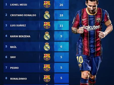 Top Goals Scorers In El Clasico In This 21st Century