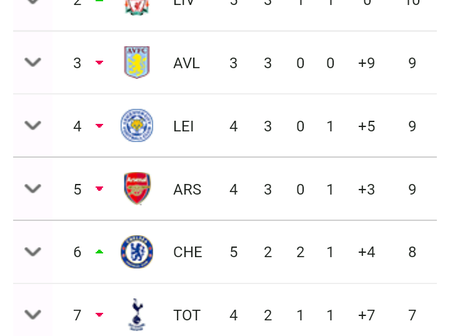 This is how the premier league table looks like after Chelsea and Everton draws