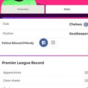 After Edourd Mendy Kept Another Clean Sheet In Today's Match, See His Total Number Of Clean Sheets