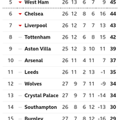 After Spurs Won 1-0 & Everton Won 1-0, See Current Positions Of Chelsea & Liverpool On The EPL Table