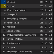 After Chelsea Won 1-0 Against Liverpool, This Is How The EPL Table Looks Like