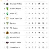 Kaizer Chiefs Move Down from the PSL Log Table!