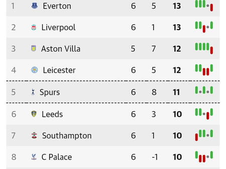After Tottenham Won 1-0 Today, See Where Chelsea & Man UTD Dropped On The League Table (Full Table)