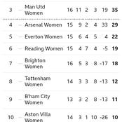 After Arsenal Won 4-0 & Man City Won 1-0, This Is How The WSL Table Looks Like