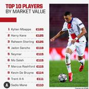 Top 10 Players By Market Value - Rashford And Neymar Ranked 5th & 7th Respectively