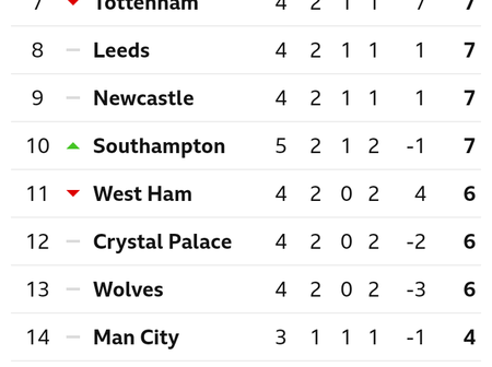 After Chelsea Drew 3-3 With Southampton, This Is How The EPL Table Looks Like