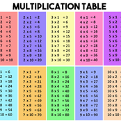 See What You Did Not Know About 'Multiplication' Back In Your School Days