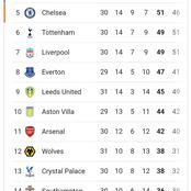 After Man City Lost To Leeds, See How Many Points Man Utd Now Need To Surpass Them On The EPL Table.