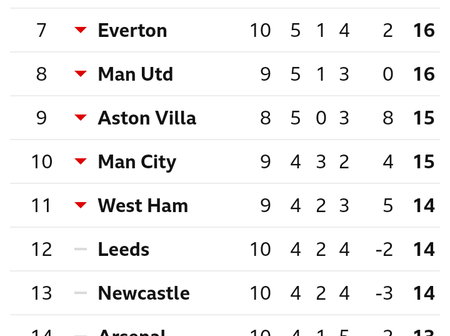 English Premier League Table After Today's Games
