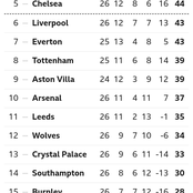 EPL Table After Yesterday's Match As Chelsea And Liverpool Maintained Their Position