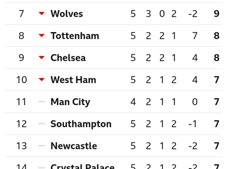 English Premier League Table After Today's Match