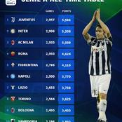 All Time Seire-A Table - Inter Milan Ranked Above AC Milan