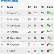 After the Monday EPL week 28 fixtures, this is how the premier league table looks like