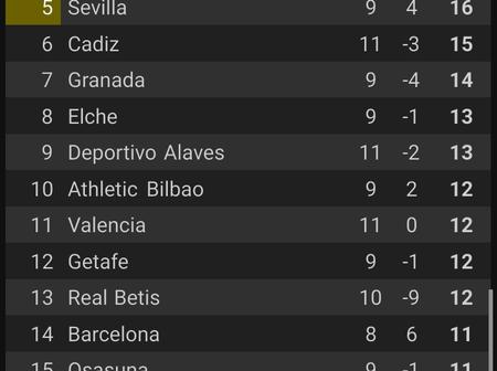 Today's EPL, Laliga, Ligue 1 & Serie A Review: Real Madrid, Atalanta Lost, PSG Draw & More