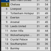 New EPL Table After Sunday's Games As West Ham Overtake Chelsea