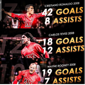 Throwback: Checkout Ronaldo, Tevez and Rooney Goals And Assists during the 2008 Season