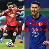 Chelsea Fans, Before You Call Bruno Fernandes A Penalty Merchant, Take A Look At Jorginho's Stat.