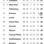 EPL Table After Yesterday's Matches As Chelsea Overtakes Liverpool In Top 4 Race