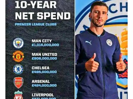 Man City tops list of 10-years Net spending in the Premier League - See the position of Chelsea
