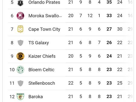 Amazulu Move to Second Position from PSL Log Table